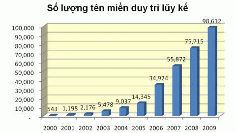 Tốc độ tăng trưởng bình quân tên miền .vn nhiều năm luôn đạt 170%.