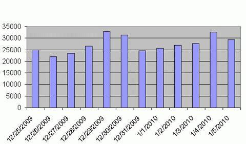 Lượng người đọc VietNamNet Mobile vào ngày nghỉ Tết Dương lịch còn cao hơn cả ngày thứ 7 (26/12) và Chủ nhật (27/12) sát Tết.