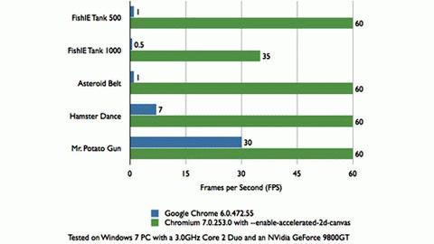 Kết quả thử nghiệm so sánh tốc độ Chrome 6 và Chrome 7